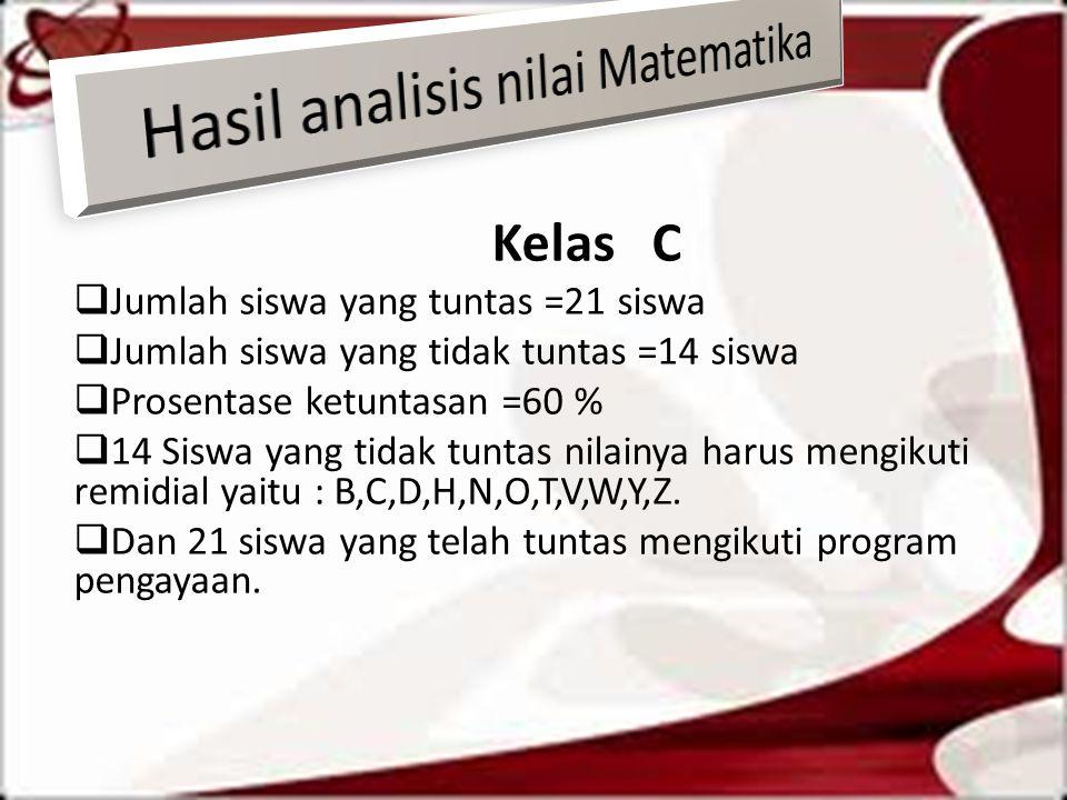Hasil analisis nilai Matematika