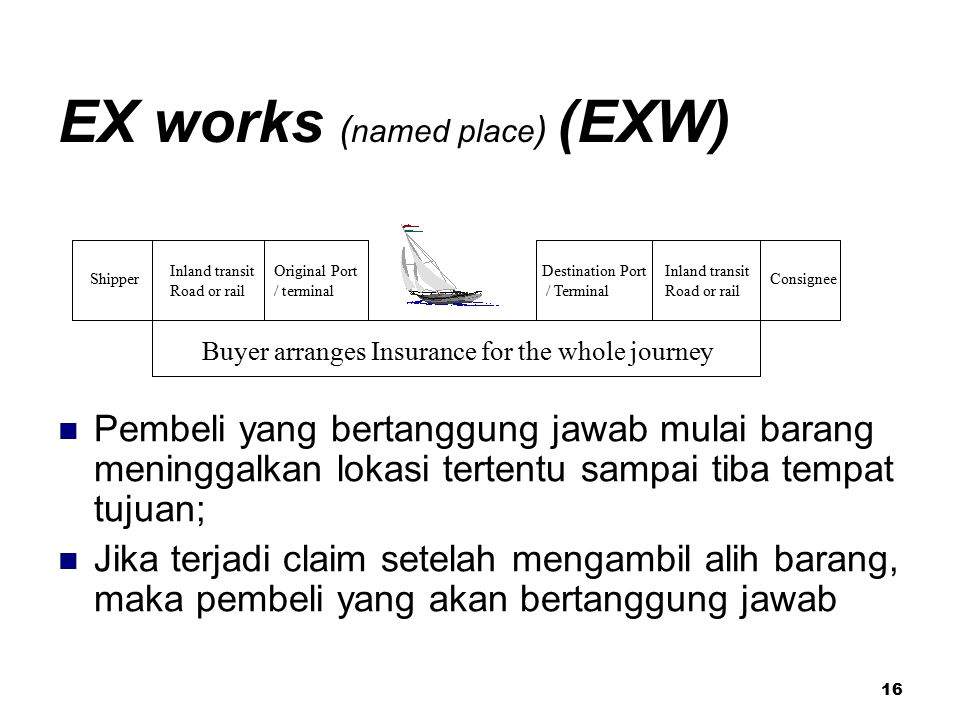 EX works (named place) (EXW)
