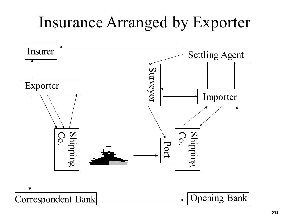 Insurance Arranged by Exporter