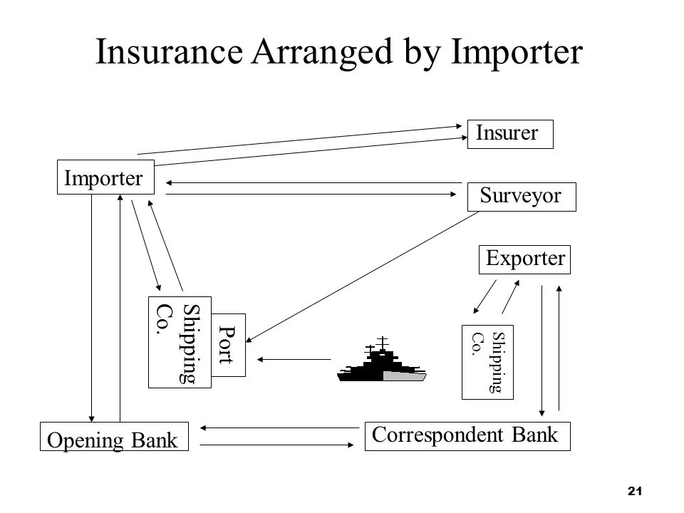 Insurance Arranged by Importer