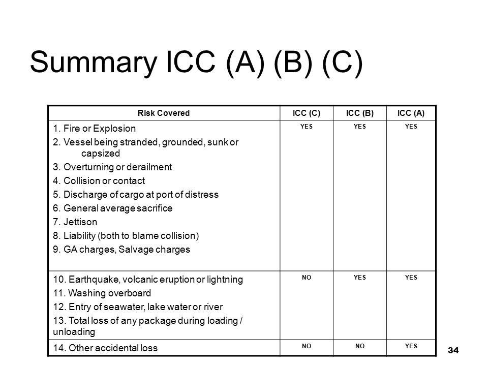 Summary ICC (A) (B) (C) 1. Fire or Explosion