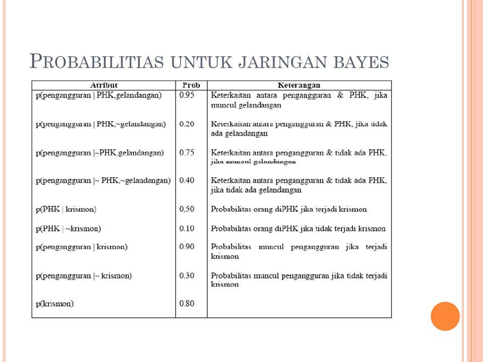 Probabilitias untuk jaringan bayes