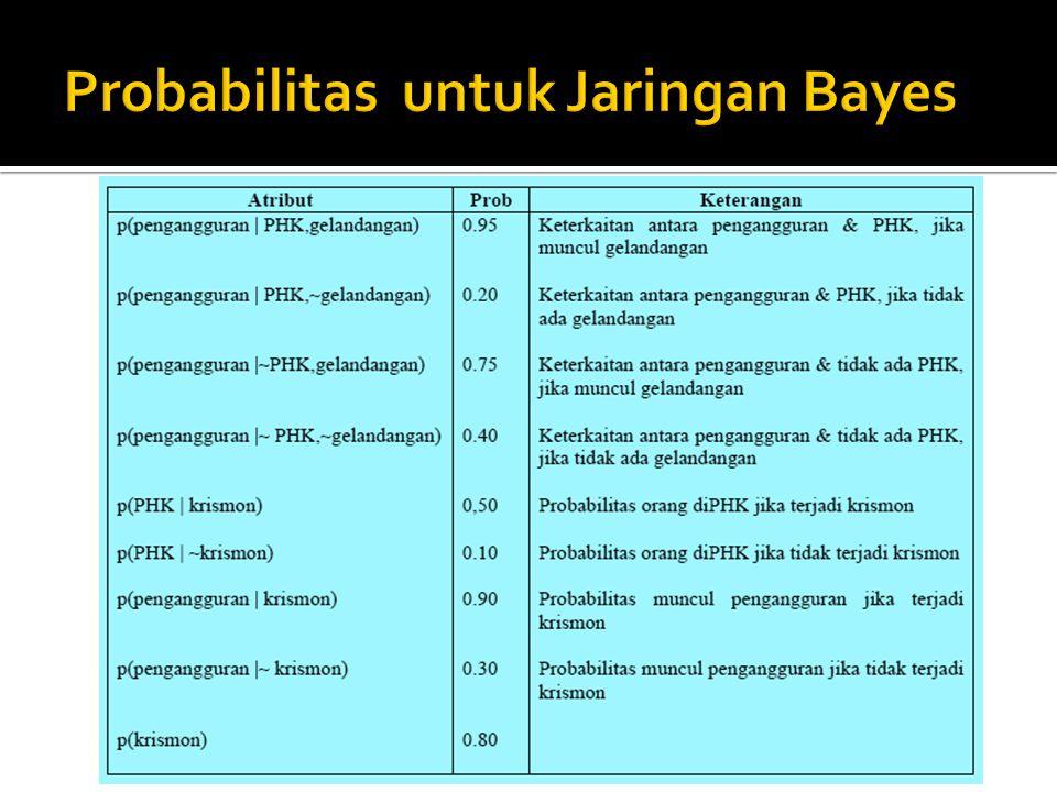 Probabilitas untuk Jaringan Bayes
