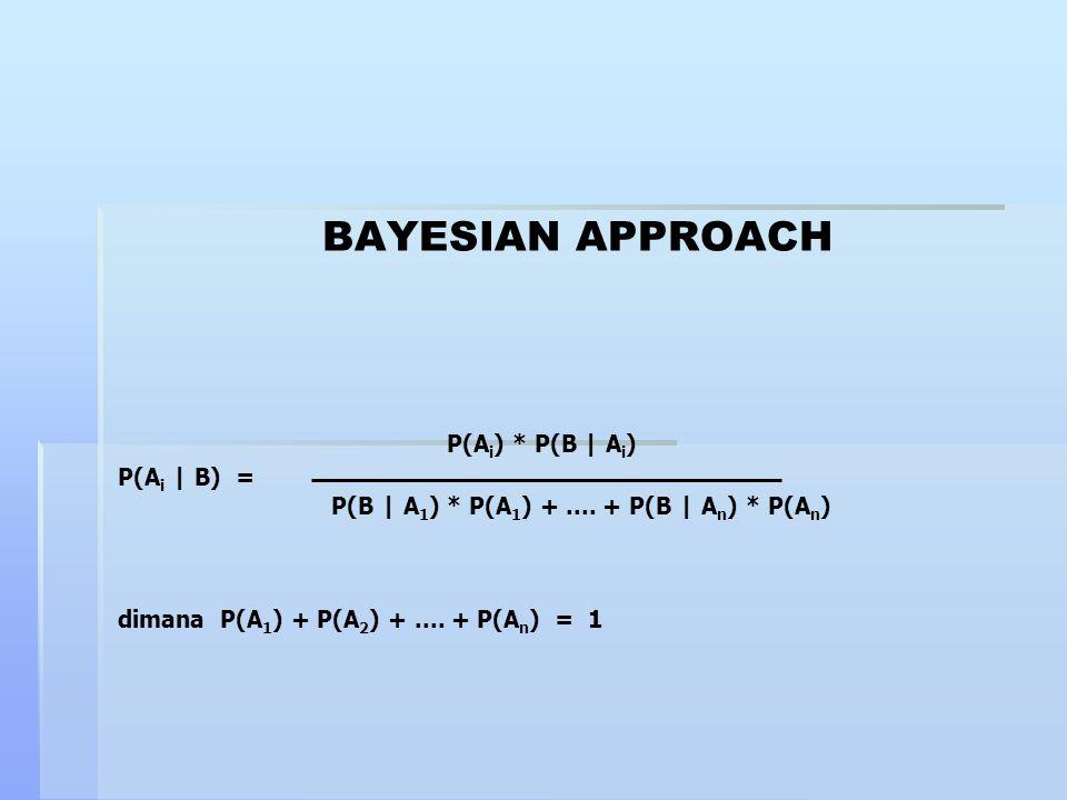 BAYESIAN APPROACH P(Ai) * P(B | Ai) P(Ai | B) =