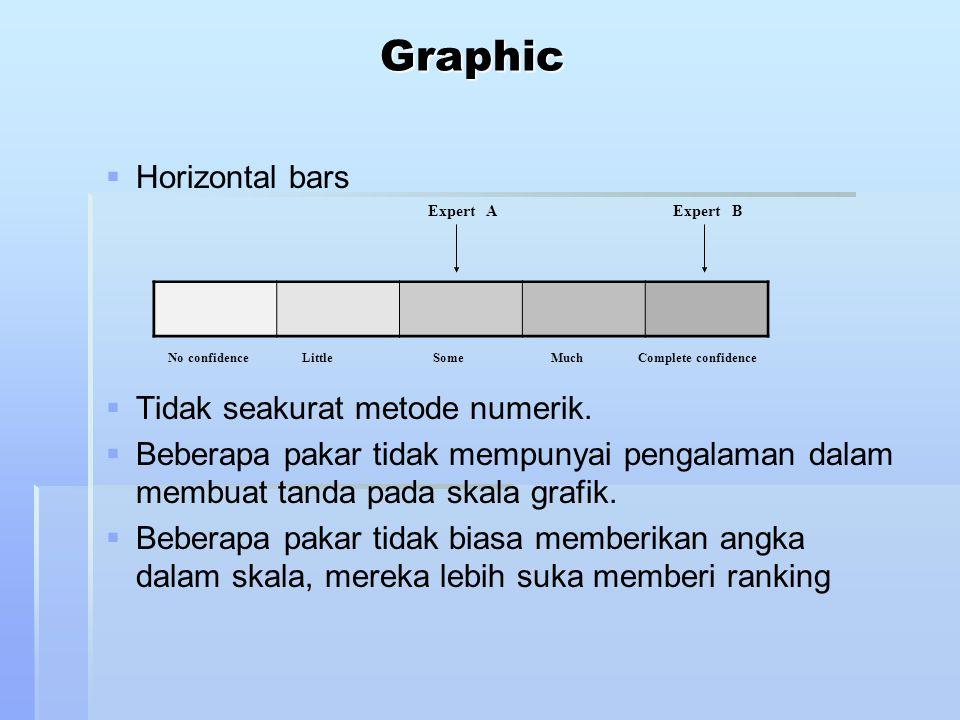 Graphic Horizontal bars Tidak seakurat metode numerik.