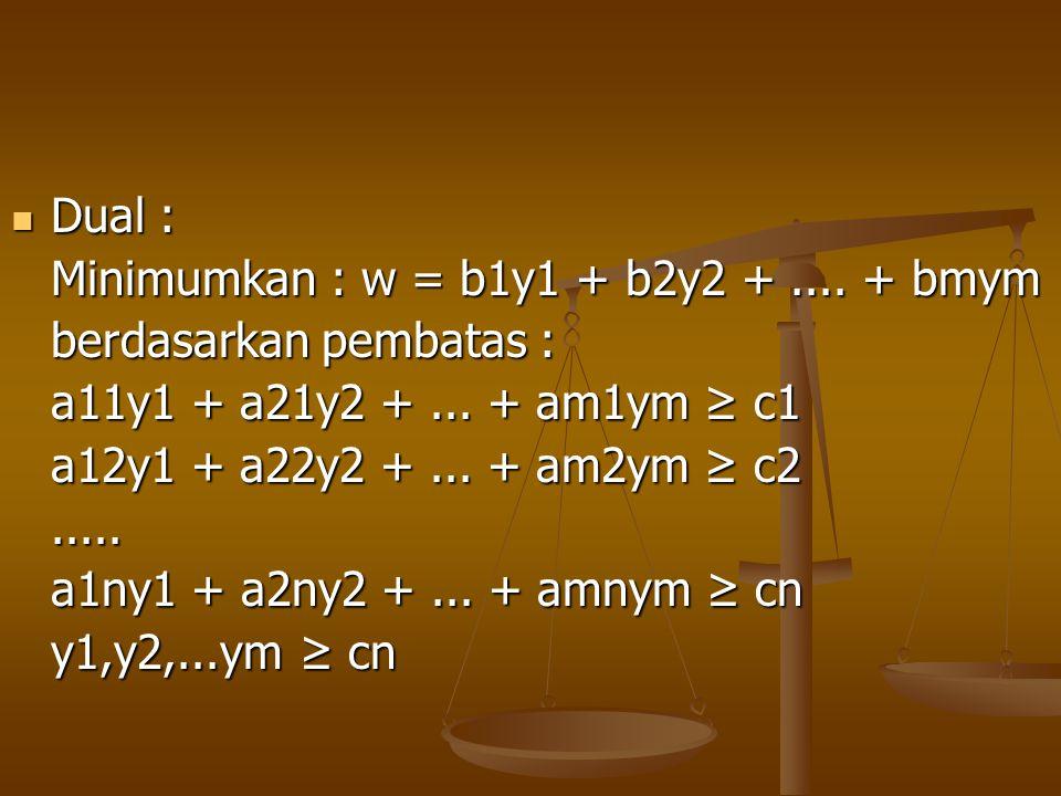 Dual : Minimumkan : w = b1y1 + b2y2 + .... + bmym. berdasarkan pembatas : a11y1 + a21y2 + ... + am1ym ≥ c1.