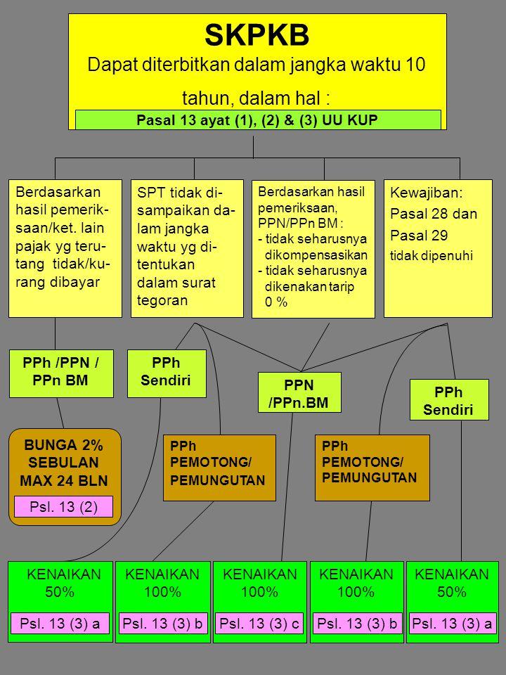 Pasal 13 ayat (1), (2) & (3) UU KUP