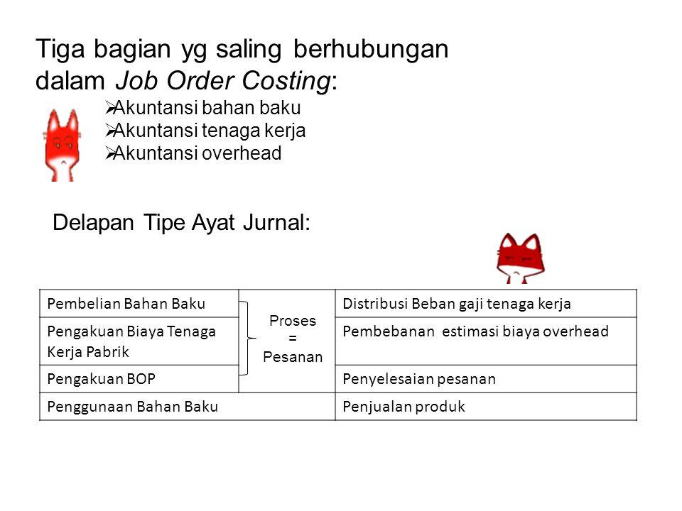 Tiga bagian yg saling berhubungan dalam Job Order Costing: