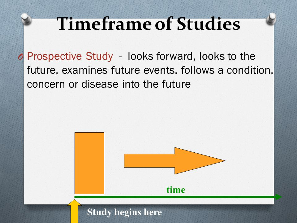 Timeframe of Studies