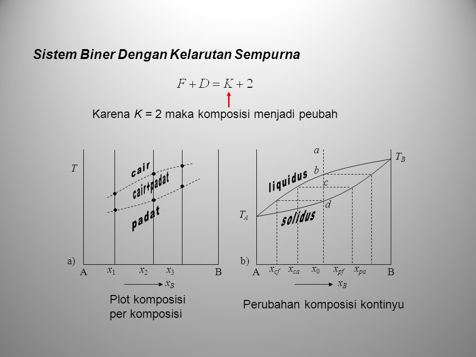 Sistem Biner Dengan Kelarutan Sempurna