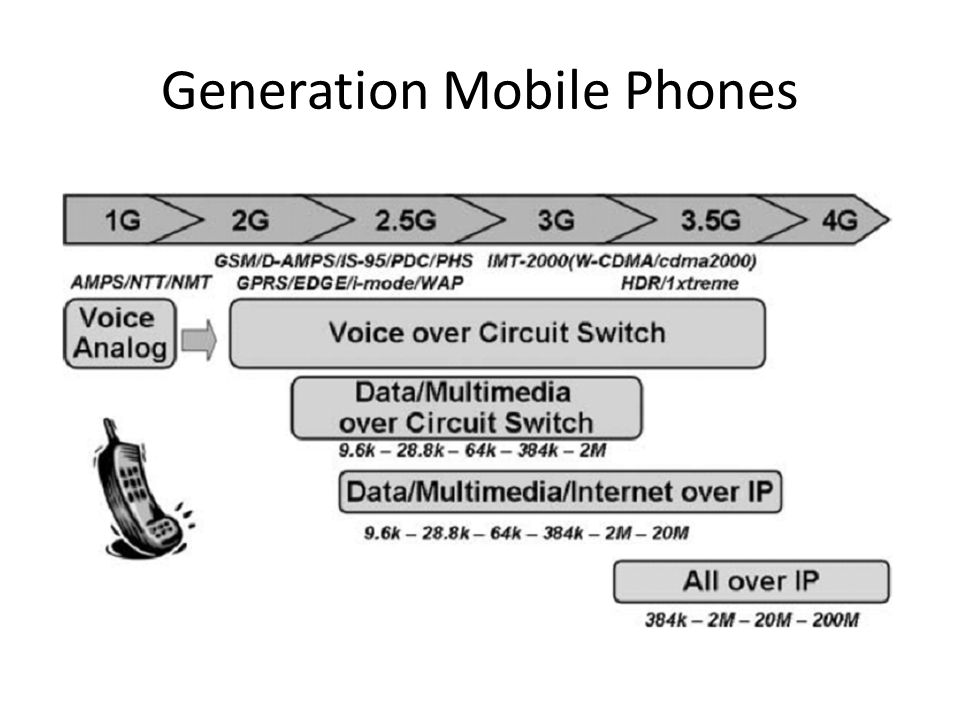 Generation Mobile Phones