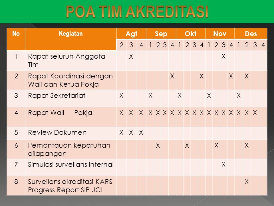 POA TIM AKREDITASI No Kegiatan Agt Sep Okt Nov Des 2 3 4 1