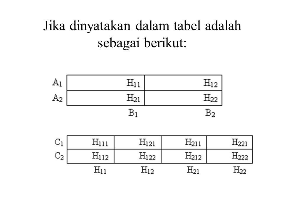 Jika dinyatakan dalam tabel adalah sebagai berikut:
