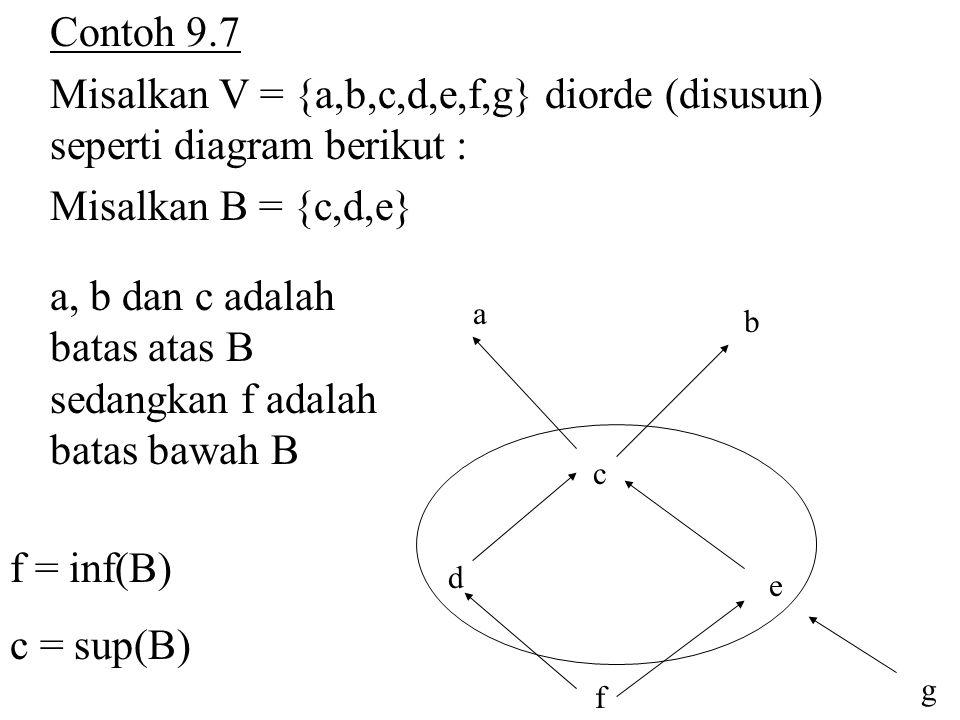 a, b dan c adalah batas atas B sedangkan f adalah batas bawah B
