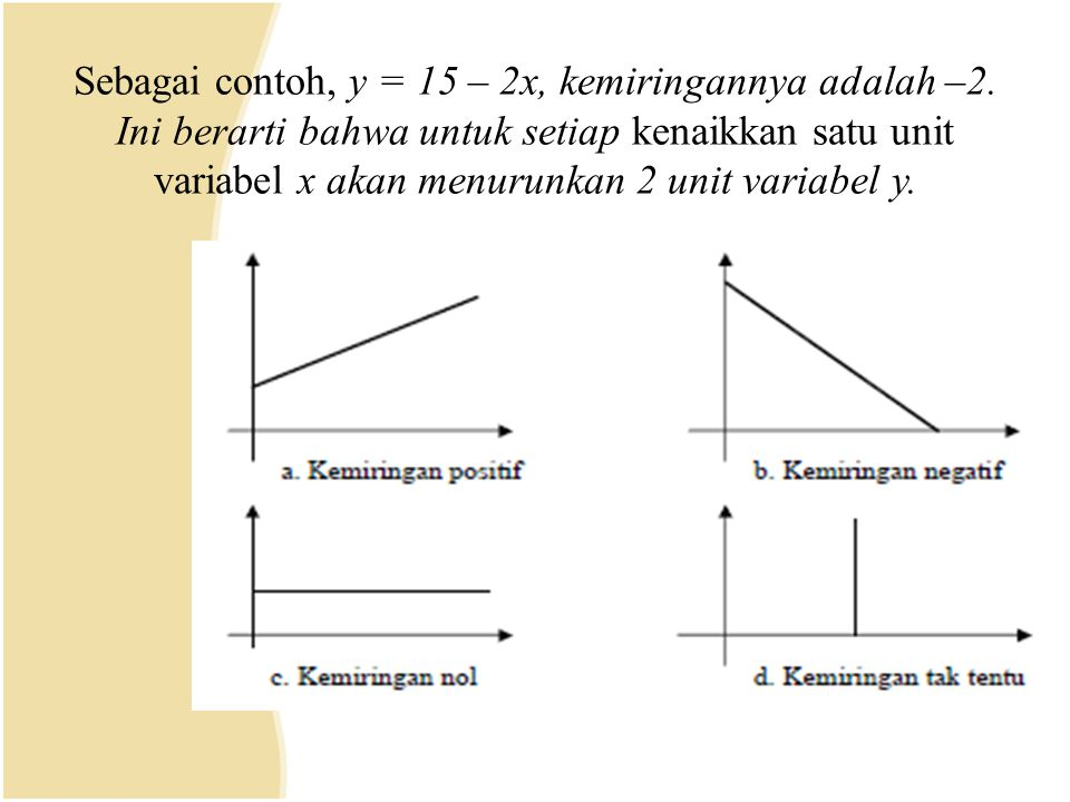 Sebagai contoh, y = 15 – 2x, kemiringannya adalah –2