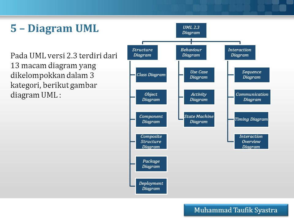 5 – Diagram UML UML 2.3 Diagram. Structure Diagram. Class Diagram. Object Diagram. Component Diagram.