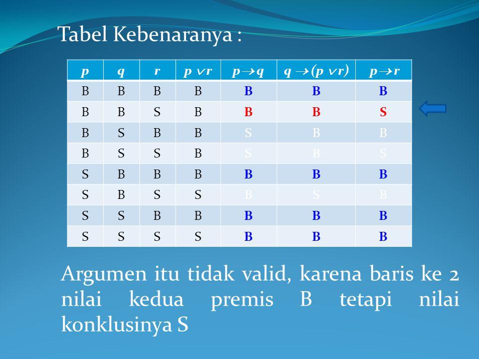 Tabel Kebenaranya : p. q. r. p  r. p q. q  (p  r) p r. B. S.