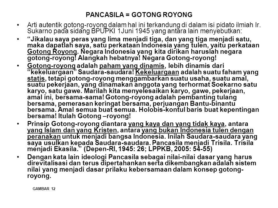 PANCASILA = GOTONG ROYONG