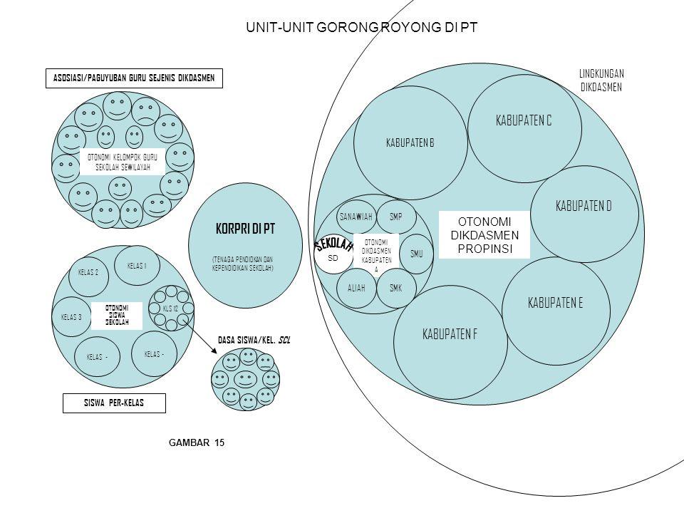 UNIT-UNIT GORONG ROYONG DI PT