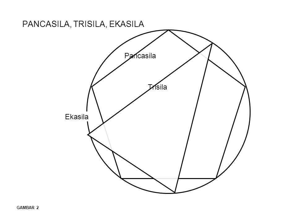 PANCASILA, TRISILA, EKASILA