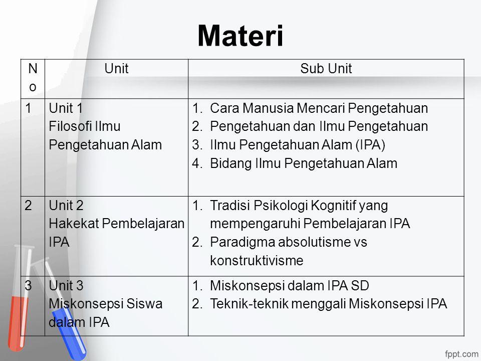 Materi No Unit Sub Unit 1 Unit 1 Filosofi Ilmu Pengetahuan Alam