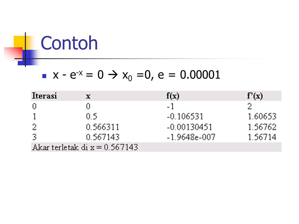 Contoh x - e-x = 0  x0 =0, e = 0.00001