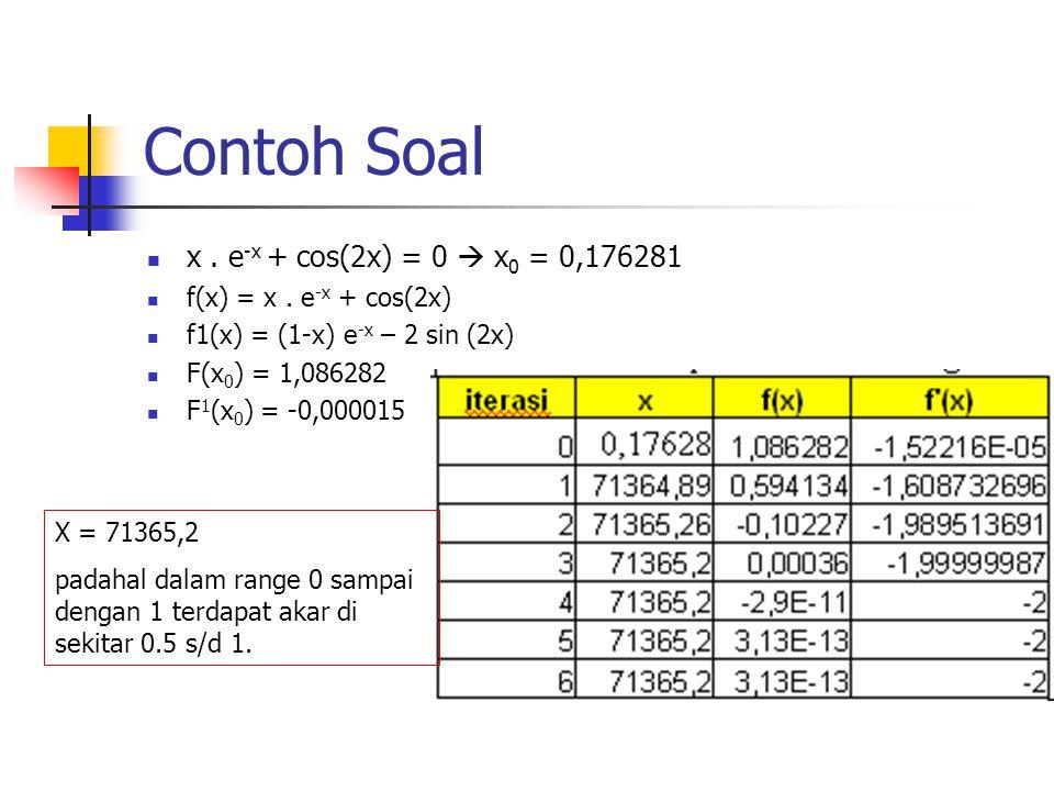 Contoh Soal x . e-x + cos(2x) = 0  x0 = 0,176281