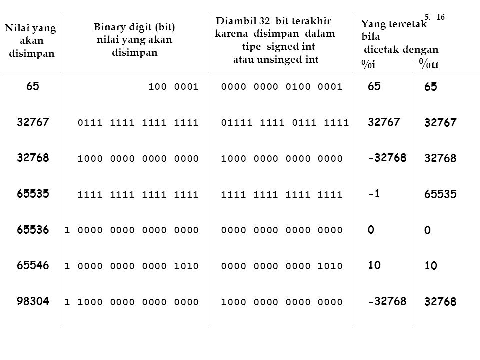 %i %u Diambil 32 bit terakhir karena disimpan dalam tipe signed int