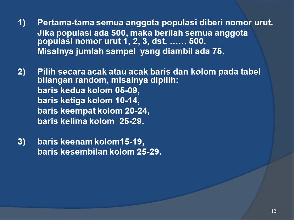 1) Pertama-tama semua anggota populasi diberi nomor urut.