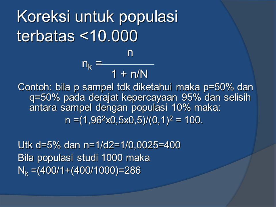 Koreksi untuk populasi terbatas <10.000