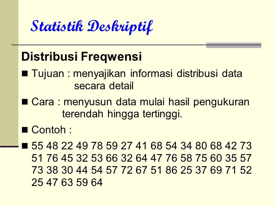 Statistik Deskriptif Distribusi Freqwensi