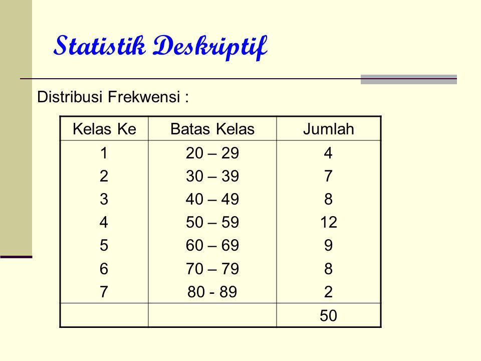 Statistik Deskriptif Distribusi Frekwensi : Kelas Ke Batas Kelas
