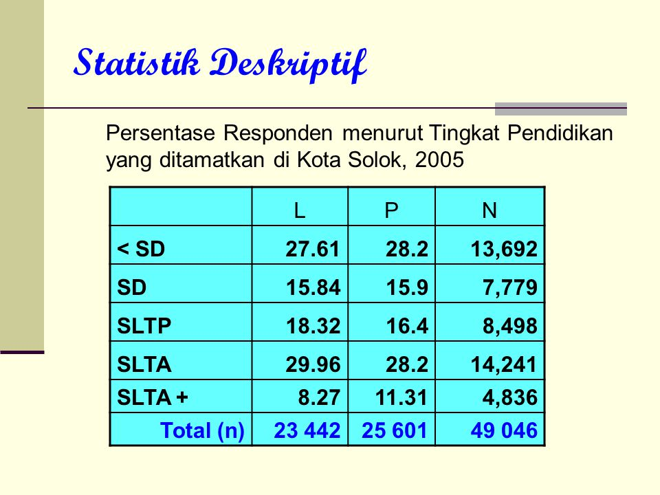Statistik Deskriptif Persentase Responden menurut Tingkat Pendidikan yang ditamatkan di Kota Solok, 2005.