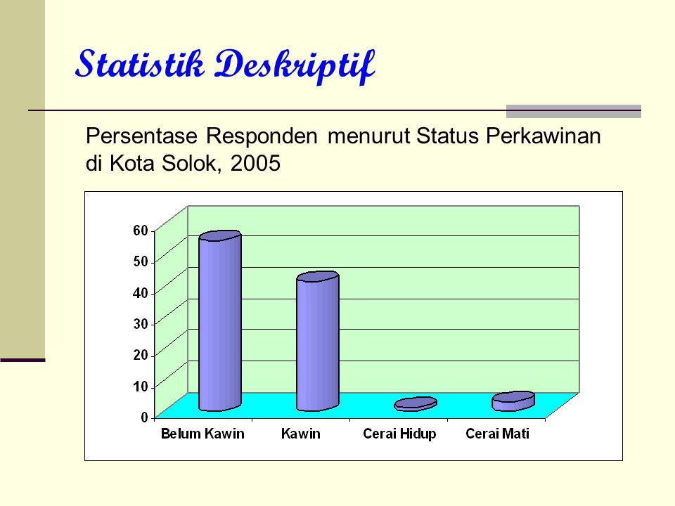 Statistik Deskriptif Persentase Responden menurut Status Perkawinan di Kota Solok, 2005