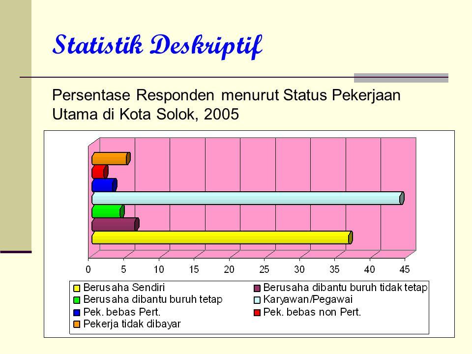 Statistik Deskriptif Persentase Responden menurut Status Pekerjaan Utama di Kota Solok, 2005