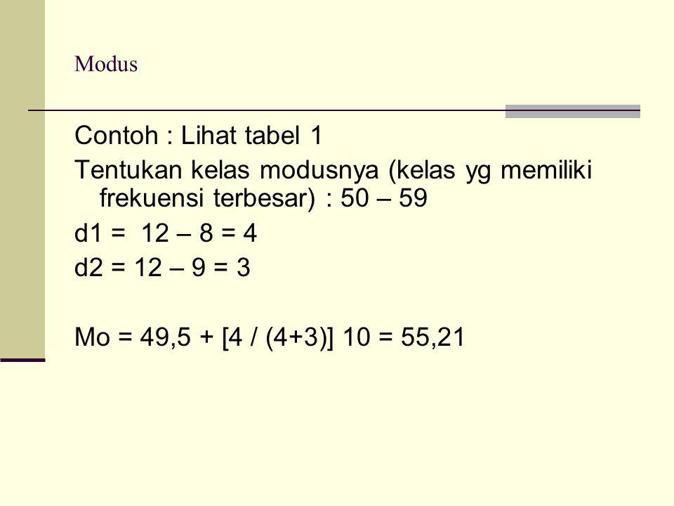 Modus Contoh : Lihat tabel 1. Tentukan kelas modusnya (kelas yg memiliki frekuensi terbesar) : 50 – 59.