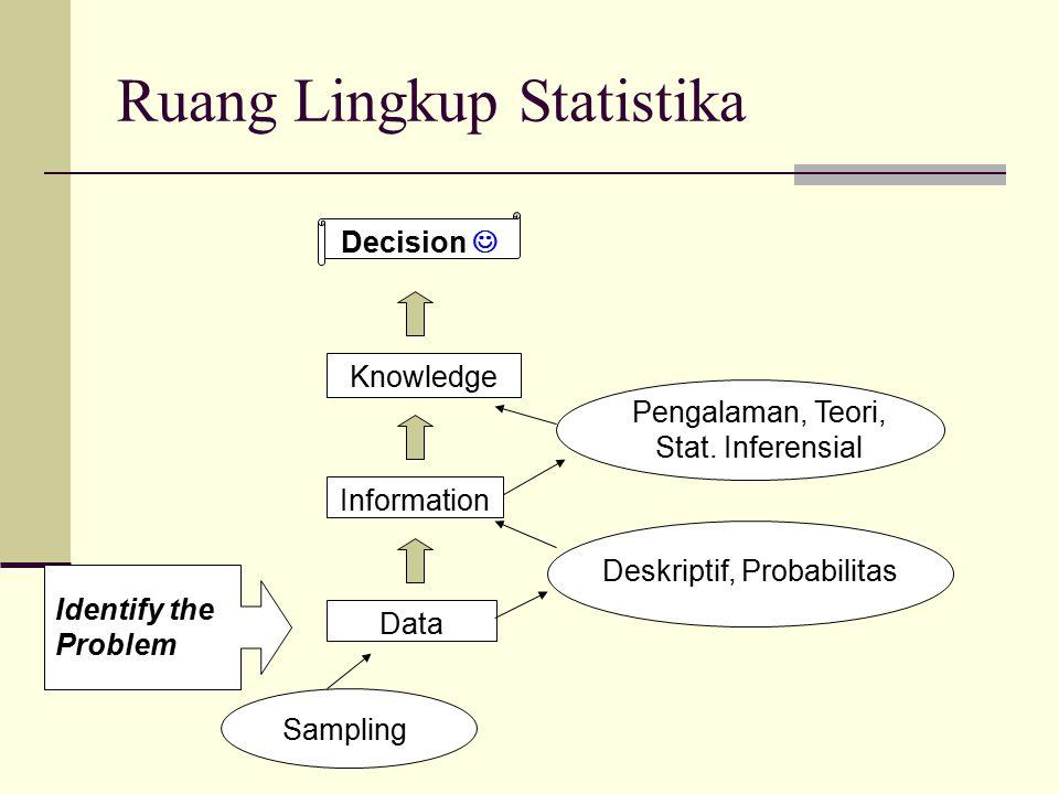 Ruang Lingkup Statistika