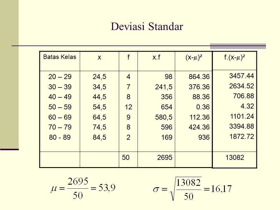 Deviasi Standar x f x.f (x-)² 20 – 29 30 – 39 40 – 49 50 – 59 60 – 69