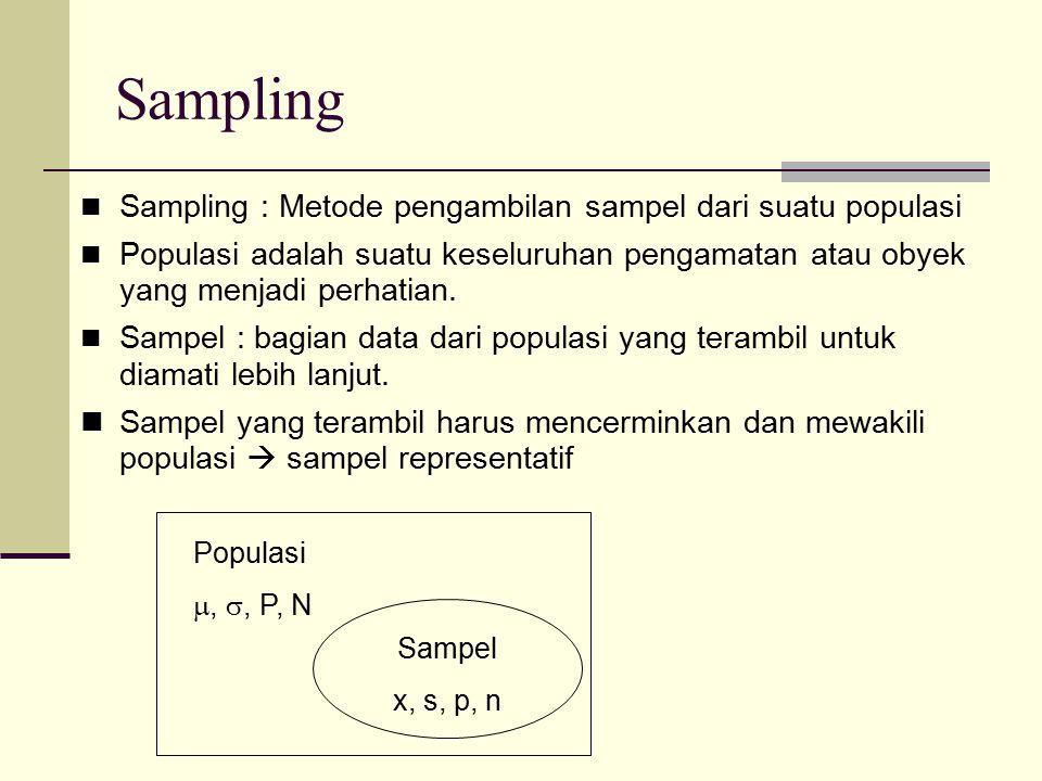 Sampling Sampling : Metode pengambilan sampel dari suatu populasi