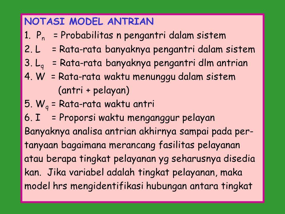 NOTASI MODEL ANTRIAN 1. Pn = Probabilitas n pengantri dalam sistem. 2. L = Rata-rata banyaknya pengantri dalam sistem.