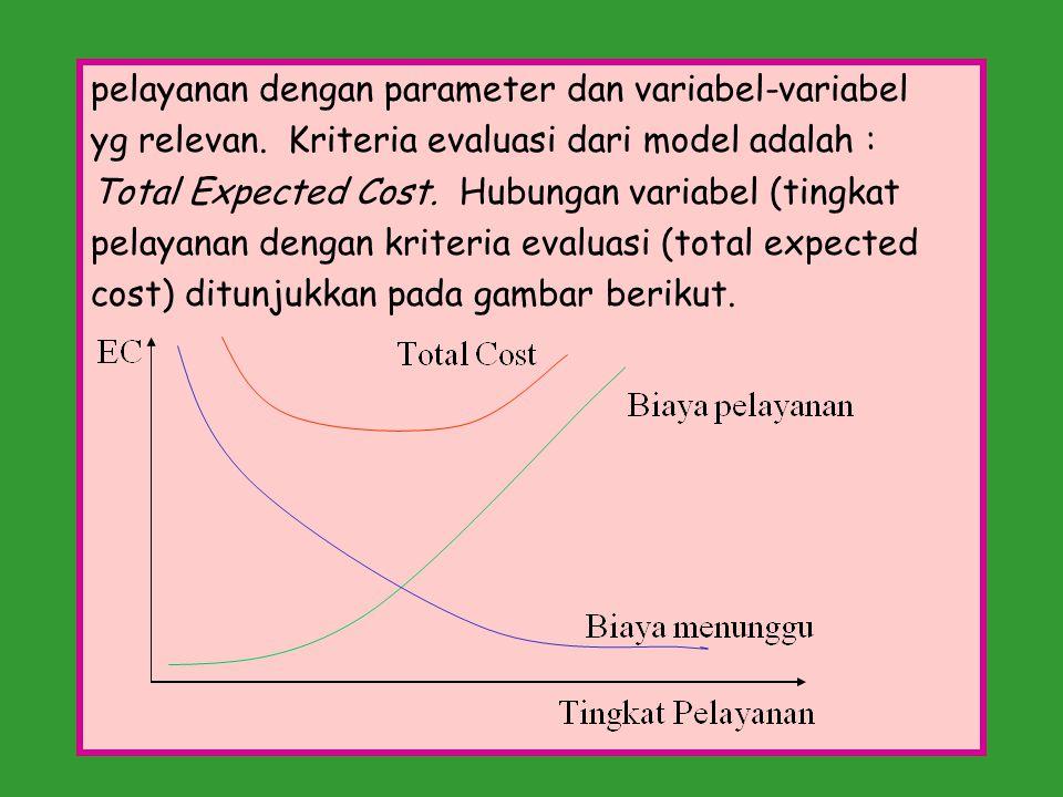 pelayanan dengan parameter dan variabel-variabel