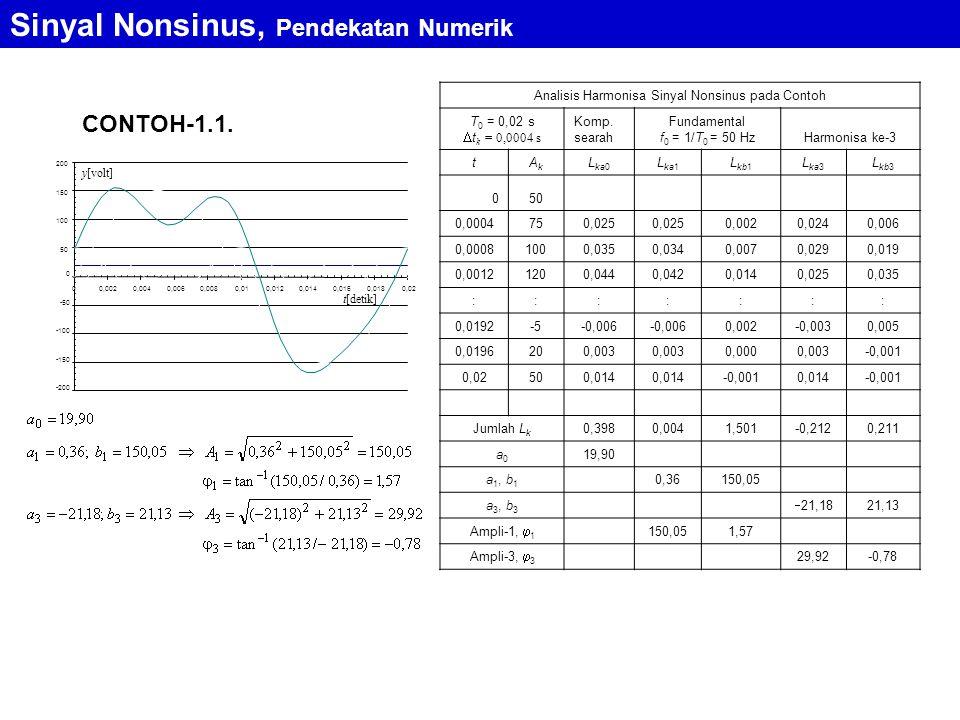 Analisis Harmonisa Sinyal Nonsinus pada Contoh
