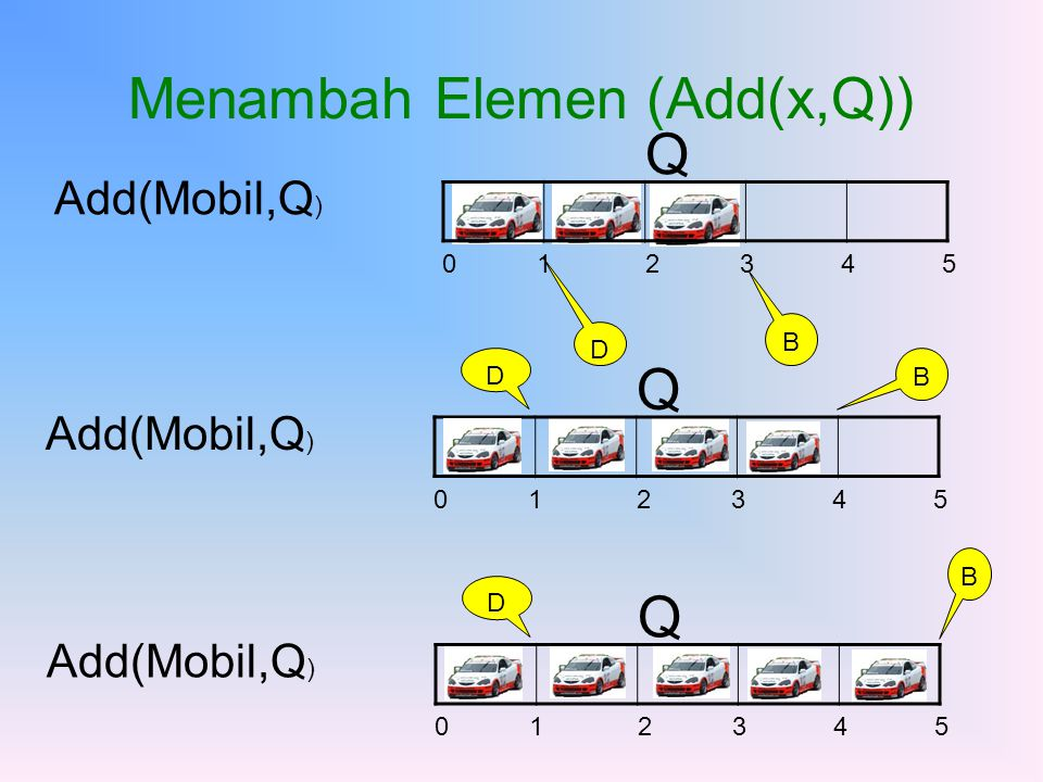 Menambah Elemen (Add(x,Q))