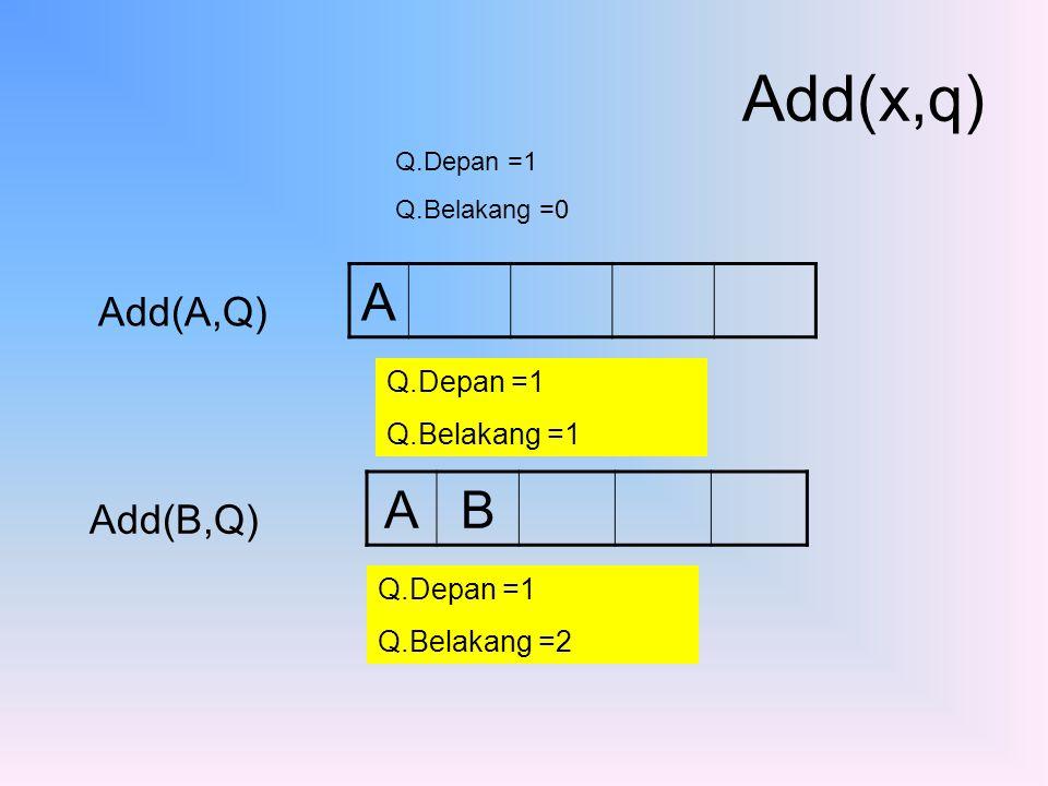 Add(x,q) A A B Add(A,Q) Add(B,Q) Q.Depan =1 Q.Belakang =1 Q.Depan =1