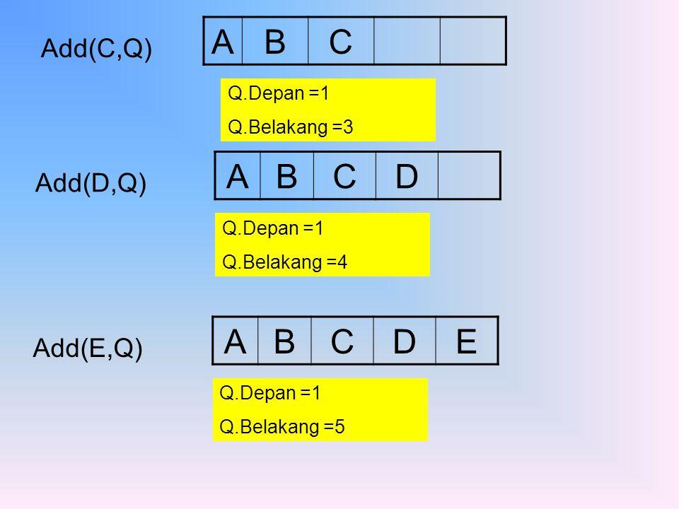 A B C A B C D A B C D E Add(C,Q) Add(D,Q) Add(E,Q) Q.Depan =1