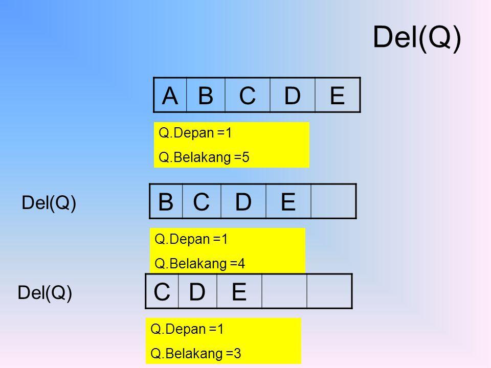 Del(Q) A B C D E B C D E C D E Del(Q) Del(Q) Q.Depan =1 Q.Belakang =5