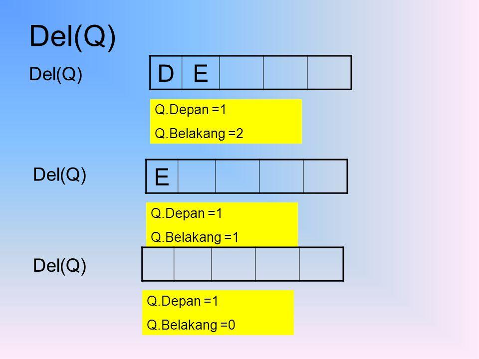 Del(Q) D E E Del(Q) Del(Q) Del(Q) Q.Depan =1 Q.Belakang =2 Q.Depan =1