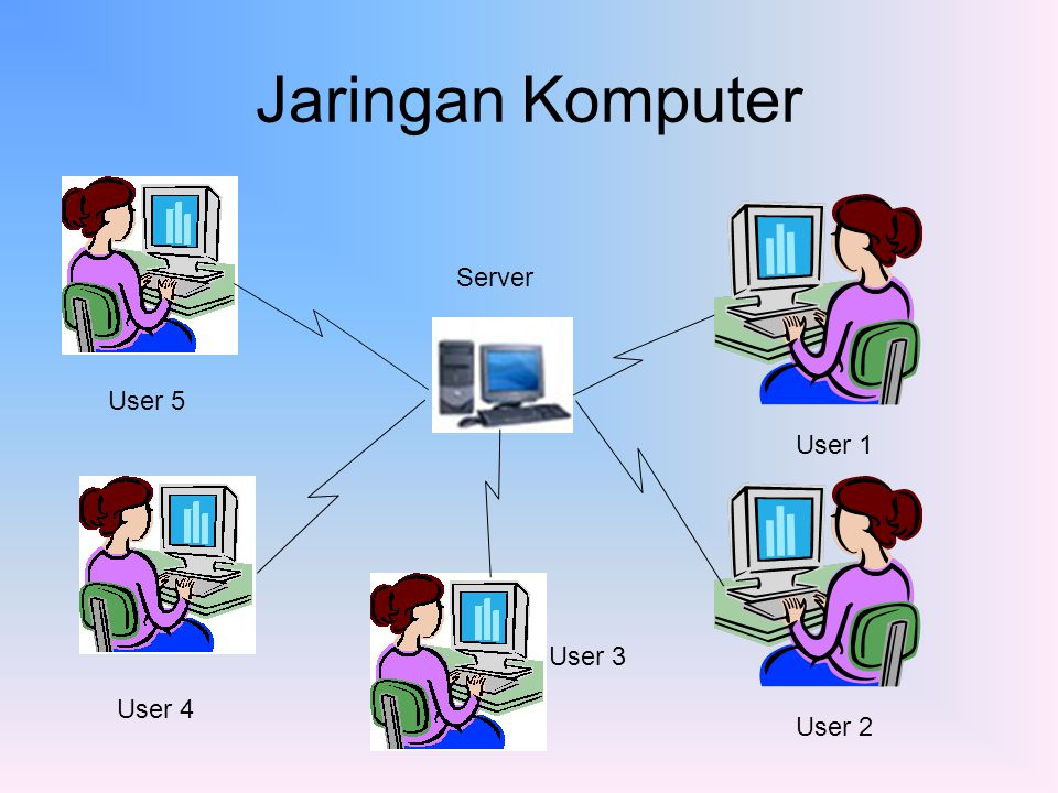 Jaringan Komputer Server User 5 User 1 User 3 User 4 User 2
