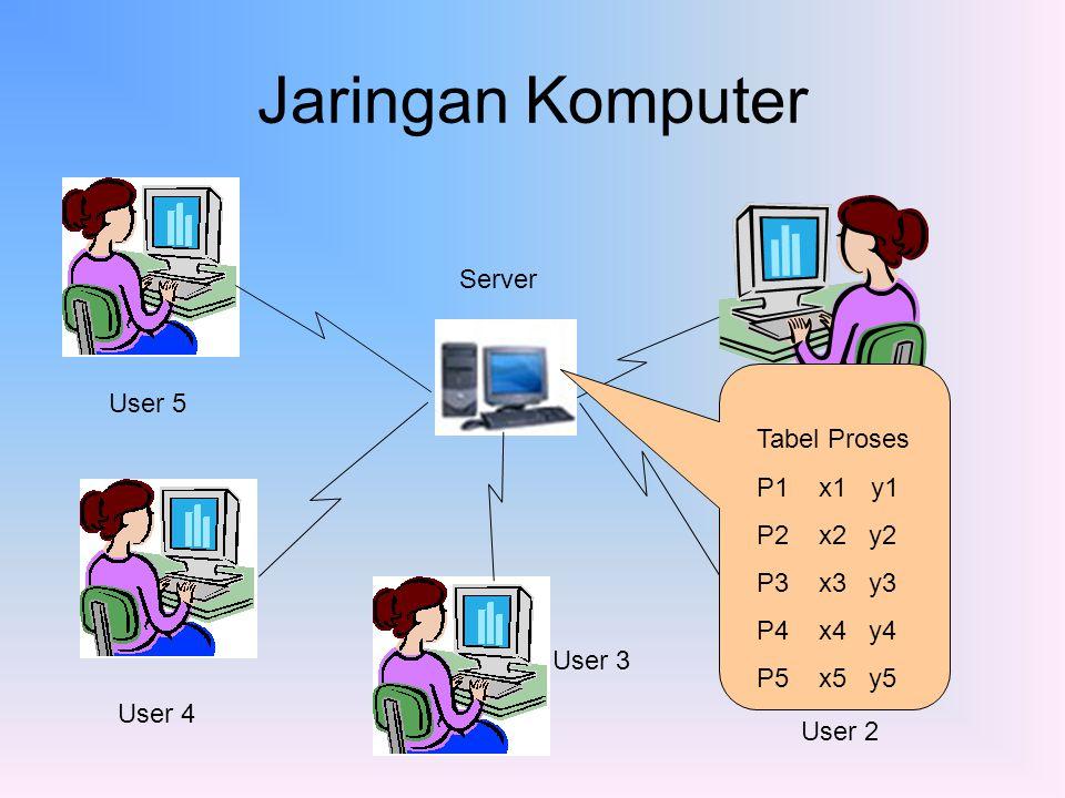 Jaringan Komputer Server User 5 Tabel Proses User 1 P1 x1 y1 P2 x2 y2