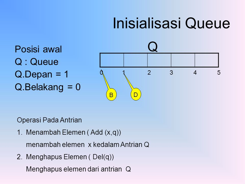 Inisialisasi Queue Q Posisi awal Q : Queue Q.Depan = 1 Q.Belakang = 0